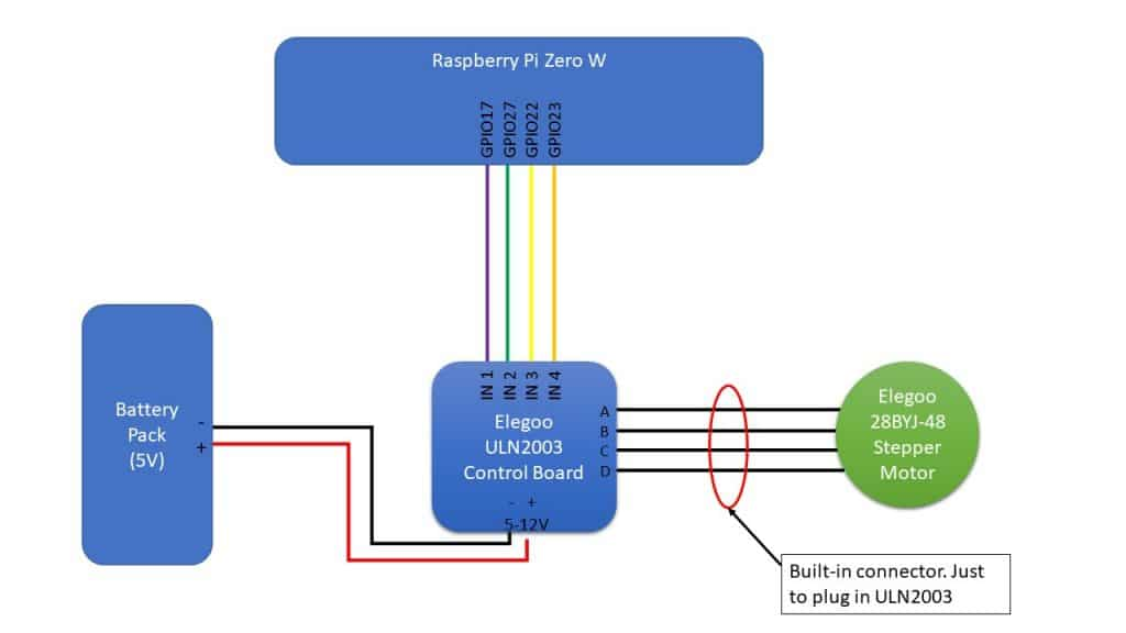 RPI stepper motor schema