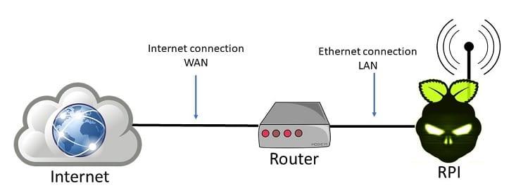 RPI Access Point NTW schema